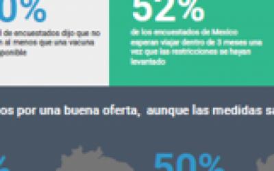 Encuesta a viajeros Latinoamericanos revela expectativas de viaje diferentes mientras la industria comienza a recuperarse